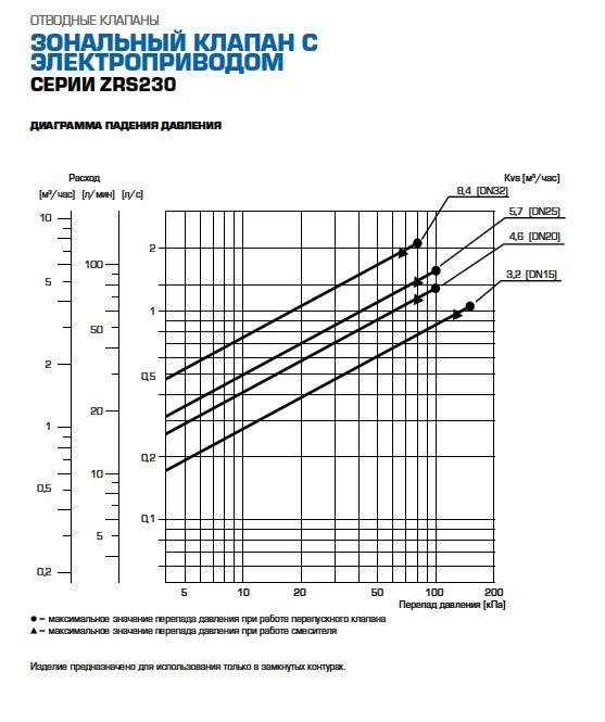 """3-ходовой переключающий клапан Esbe тип ZRS 234 DN32 G1 1/4"""" kvs 8,4 230В 2 точки, с возвратной пружиной - 2"""