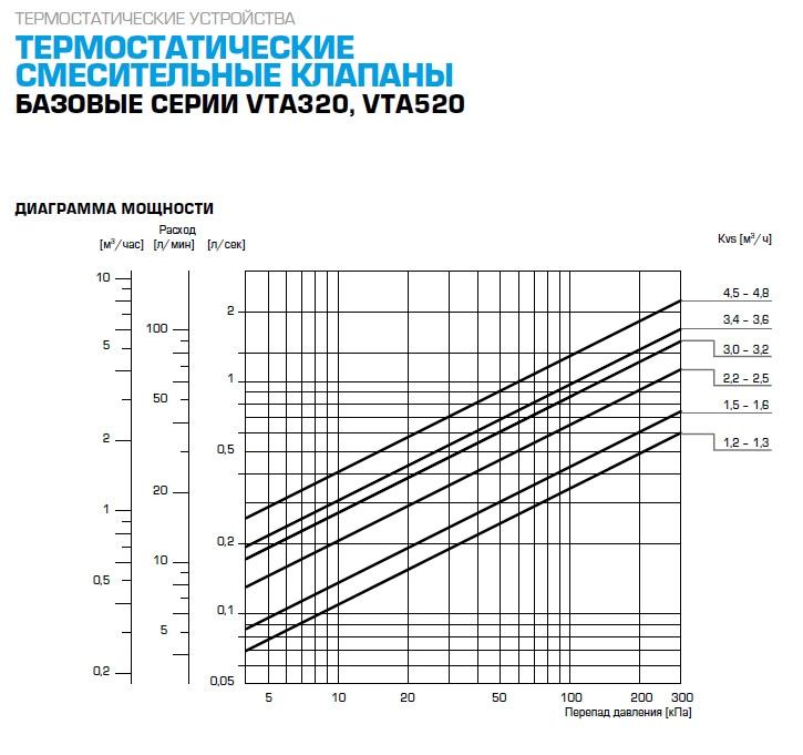 """Термостатический клапан 3/4"""" ESBE VTA321 с защитой от ожогов для ГВС T=35-60°C Rp 3/4"""" DN 20 Kvs 1,6 31100800 - 2"""