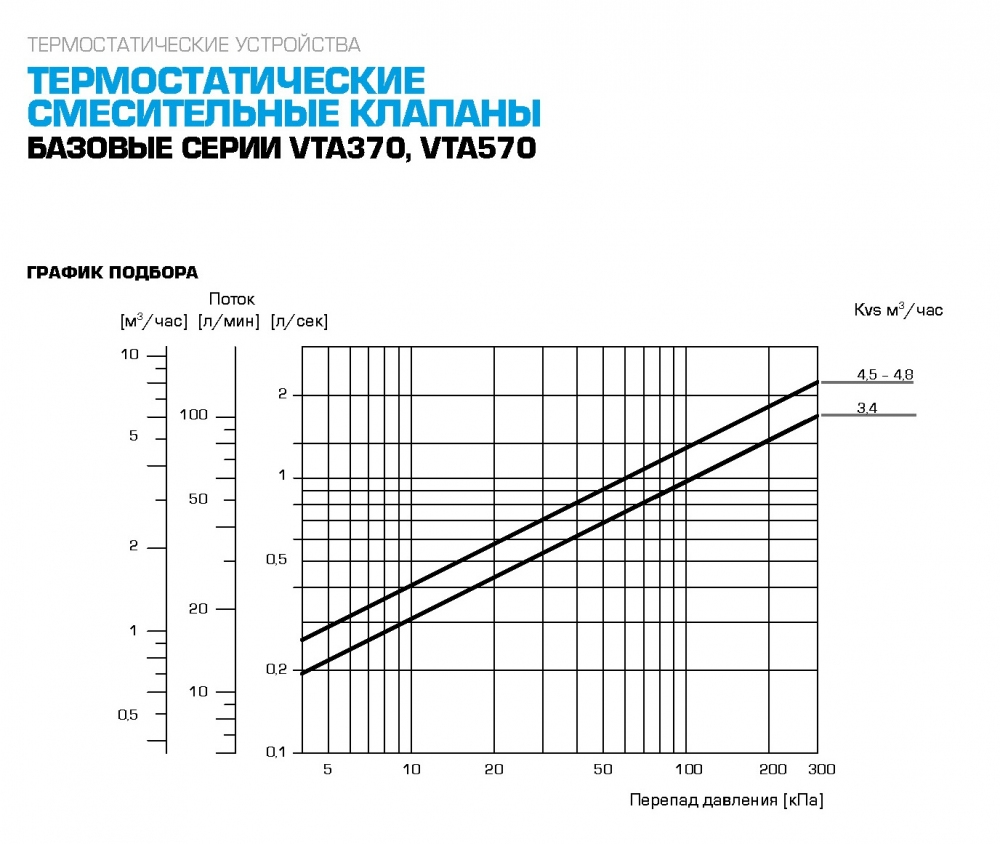 "Термостатический клапан 1"" ESBE VTA372 на теплый пол, радиаторы T=20-55°C G 1"" DN20 Kvs 3,4 31200100 - 3"