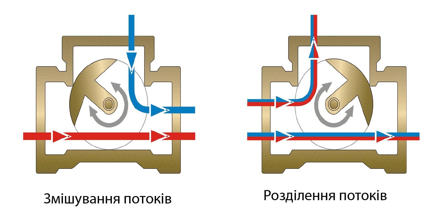 """Комплект: трехходовой поворотный смесительный клапан TOR 1"""", DN 25 и привод AZOG 3-точки, 124 сек, 8 Нм 230В - 2"""