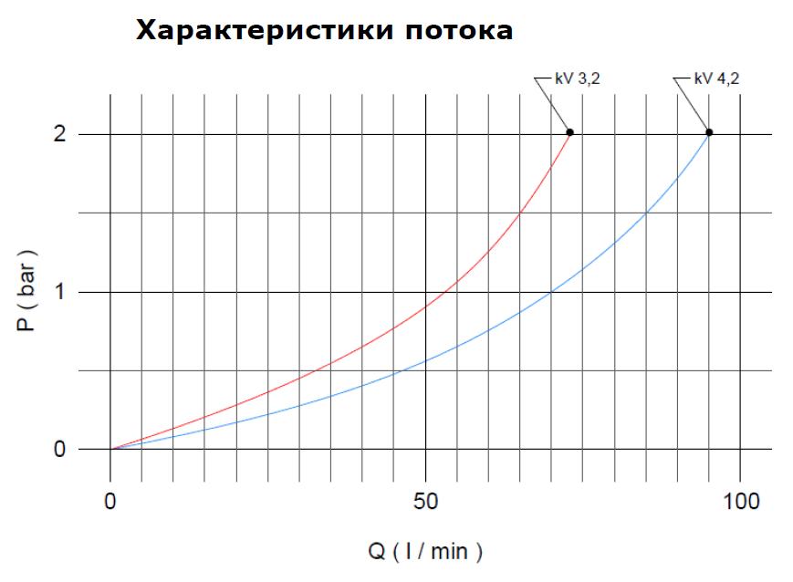 """Термостатический клапан 1 1/4"""" Afriso ATM881 на теплый пол T=20-43°C G 1 1/4"""" DN25 Kvs 4,2 1288110 - 5"""