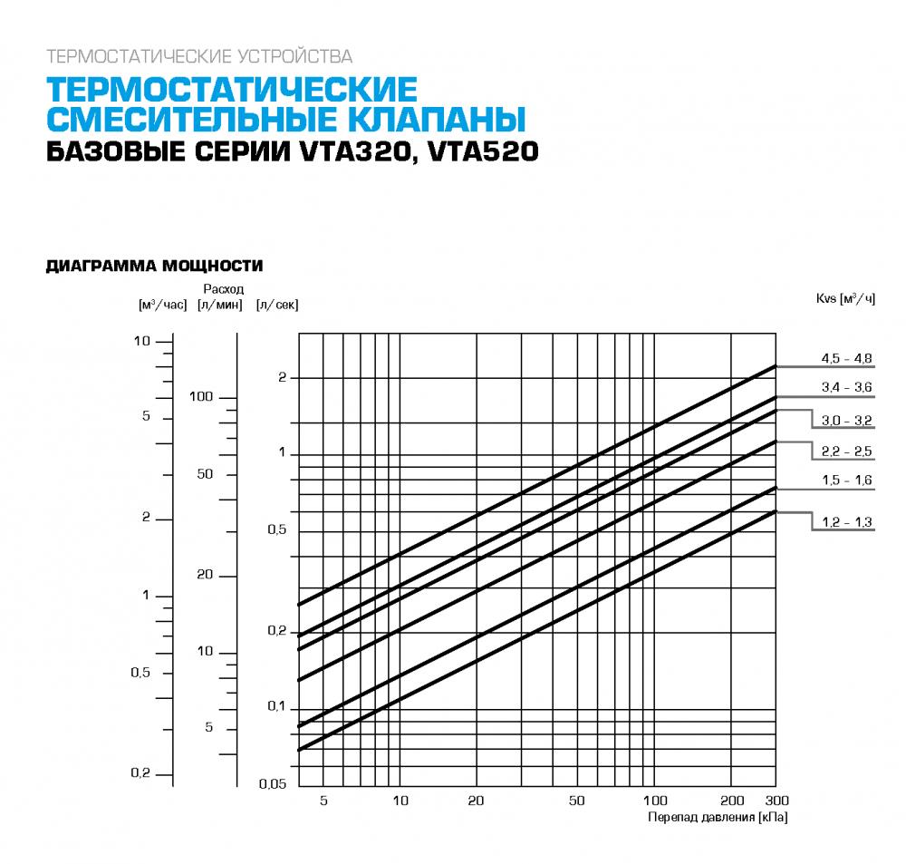 """Термостатический клапан 1"""" ESBE VTA322, с защитой от ожогов для ГВС T=30-70°C G 1"""" DN20 Kvs 1,6 31103200 - 4"""