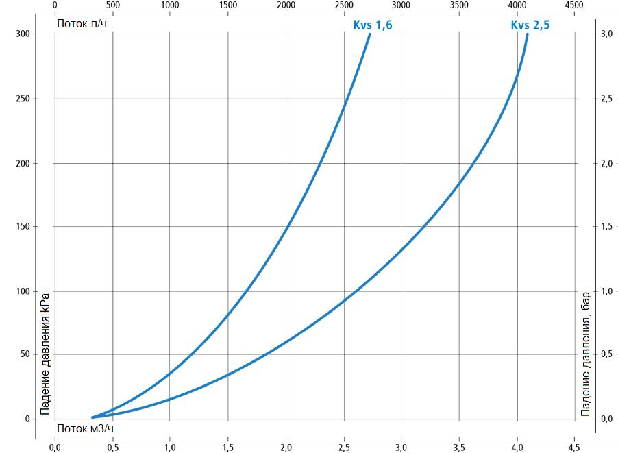 """Термостатический клапан 1"""" Afriso ATM561 на теплый пол T=20-43°C G 1"""" DN20 Kvs 2,5 1256110 - 5"""